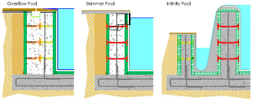 Types of insulated swimming pools for Skimmer type swimming pool design